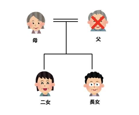 o様家家系図